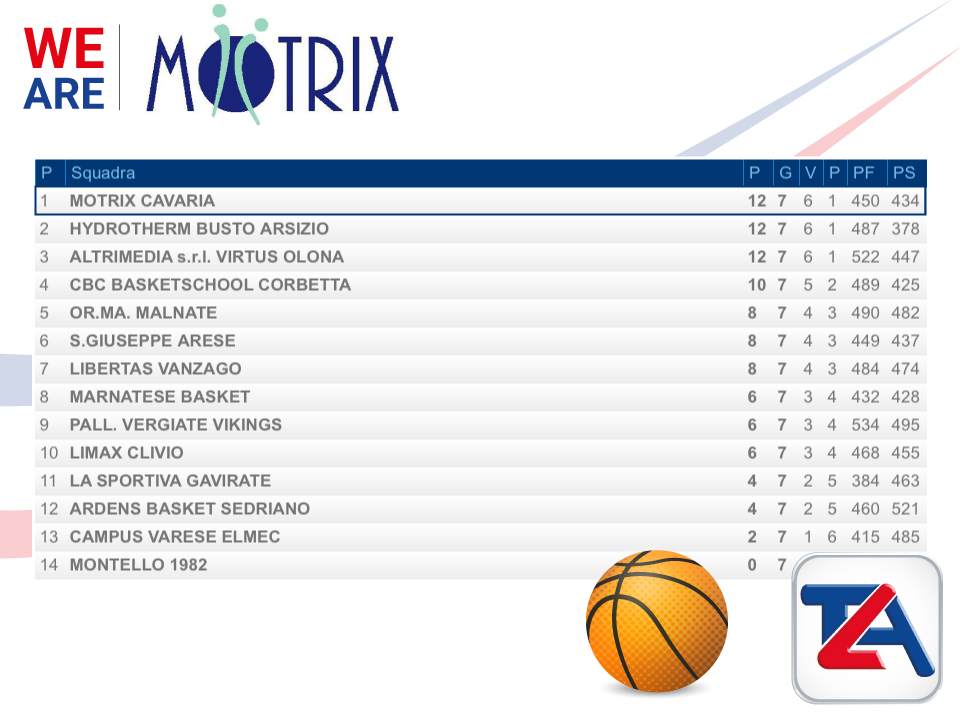 classifica motrix